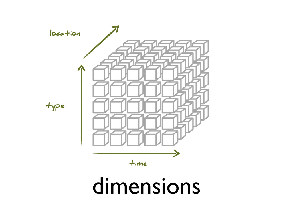 dimensions location type time