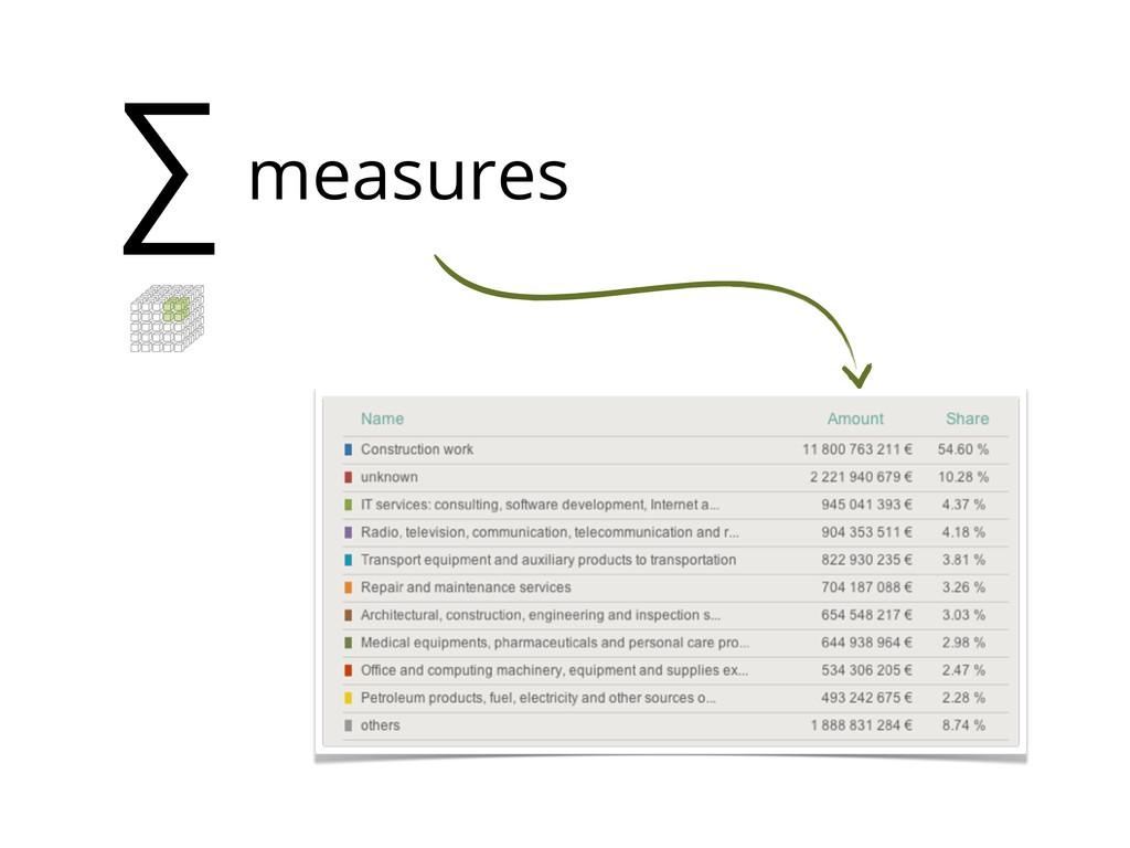 ∑ measures