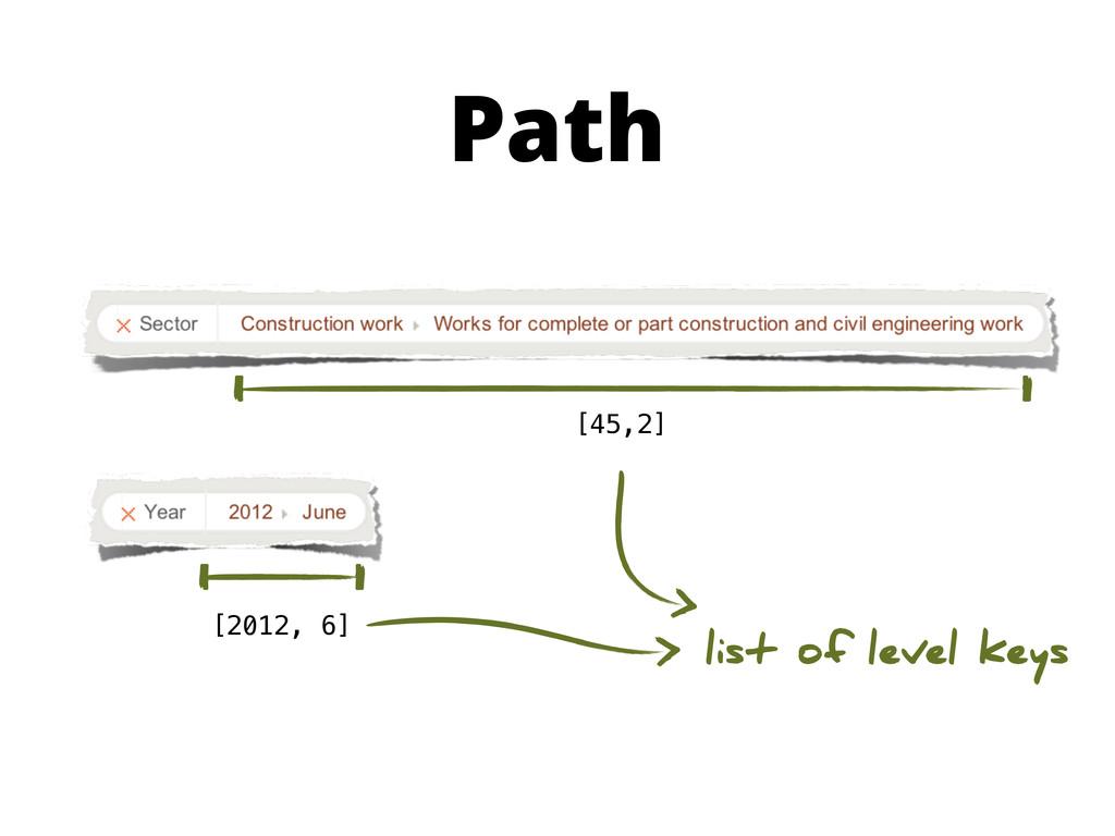 Path [2012, 6] [45,2] list of level keys