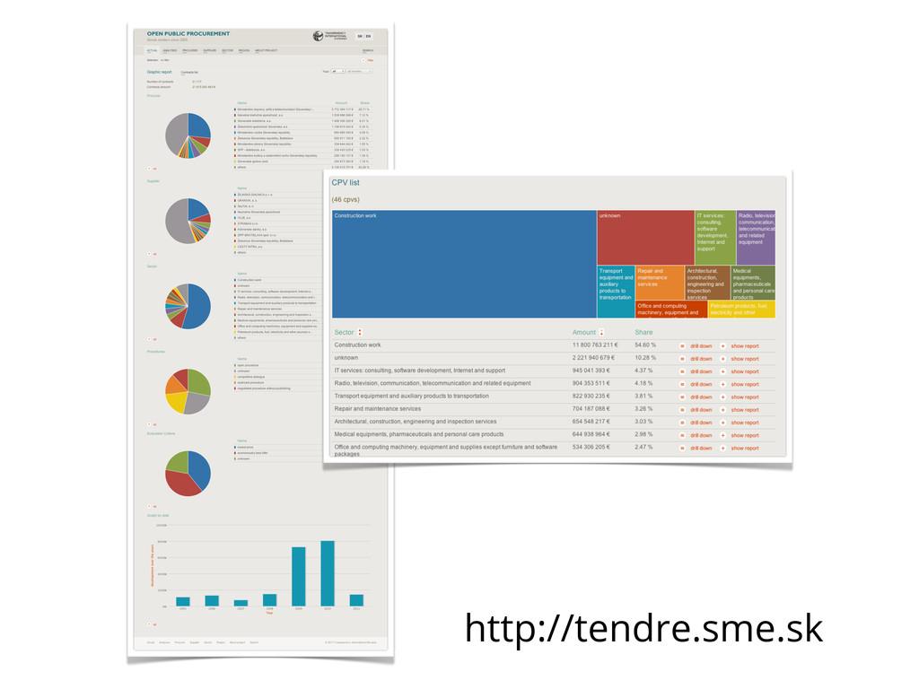 http://tendre.sme.sk