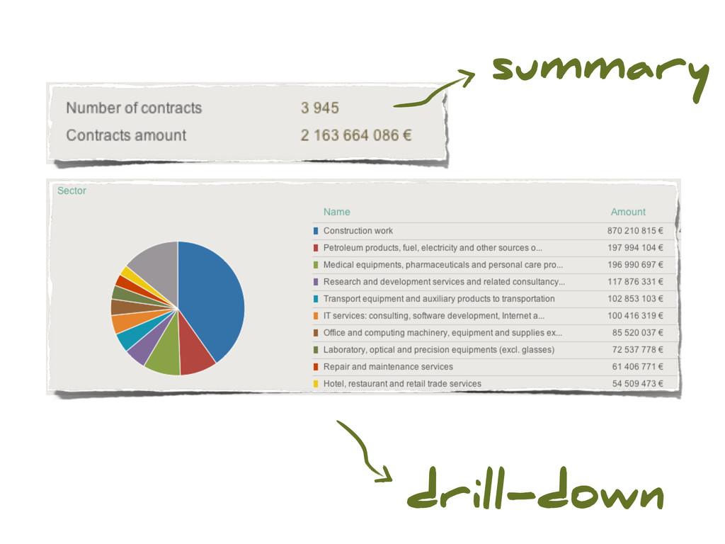 summary drill-down