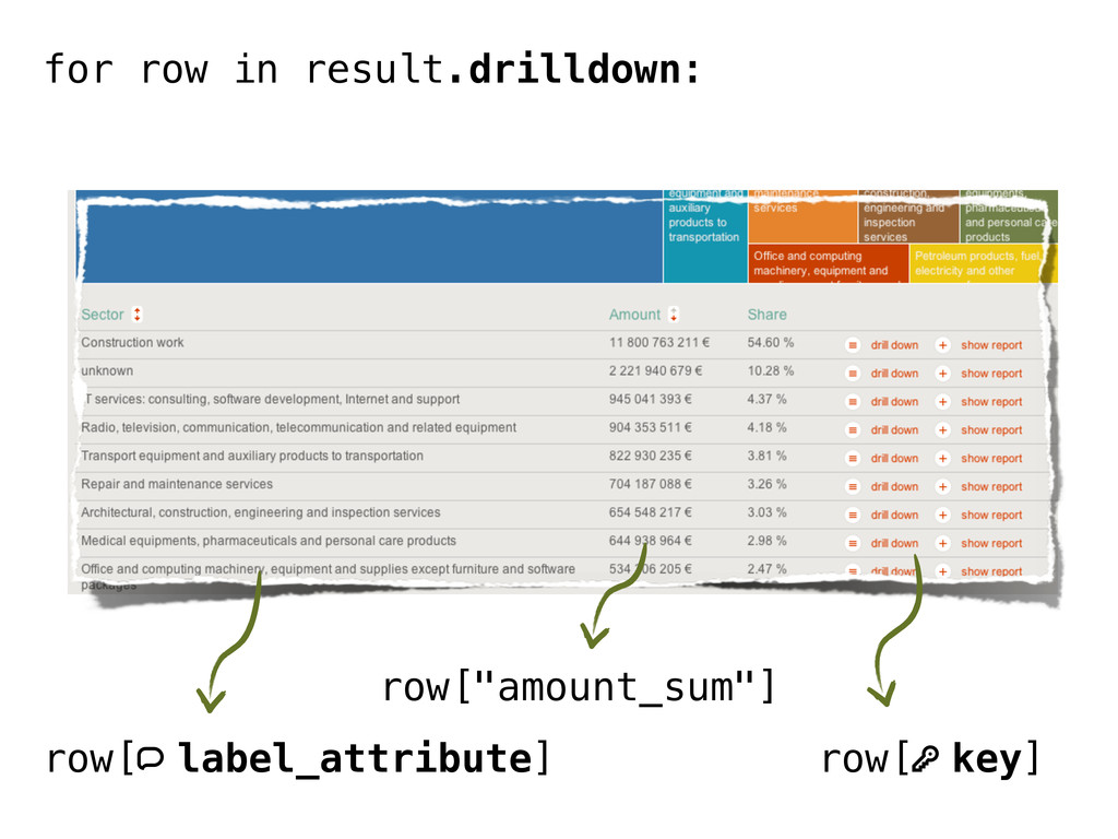 row[q label_attribute] row[k key] for row in re...