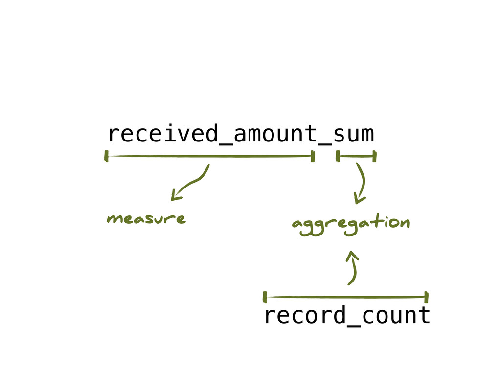 received_amount_sum record_count measure aggreg...
