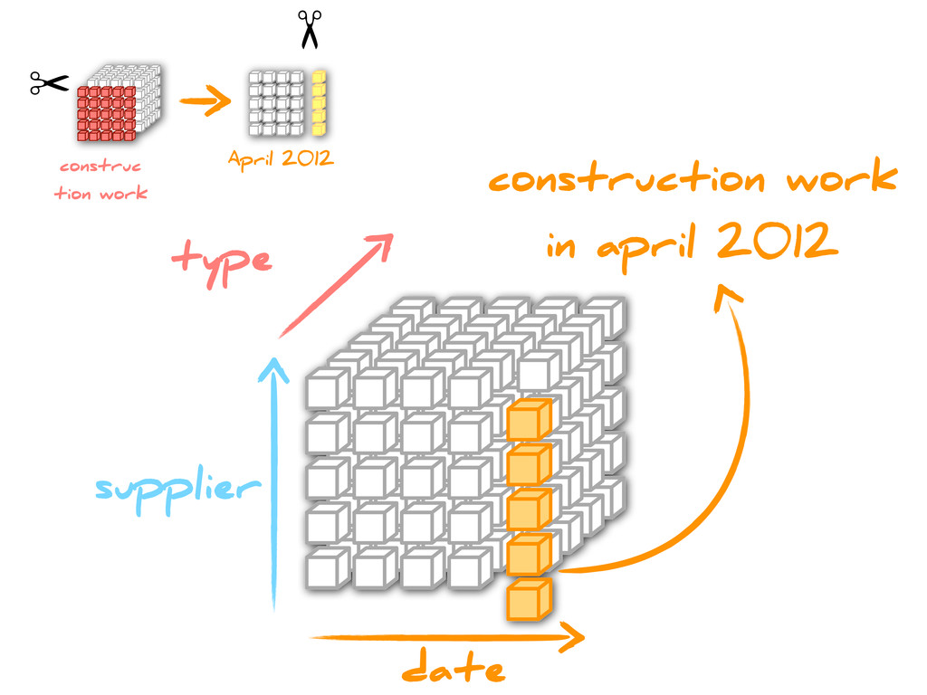type supplier date construction work in april 2...