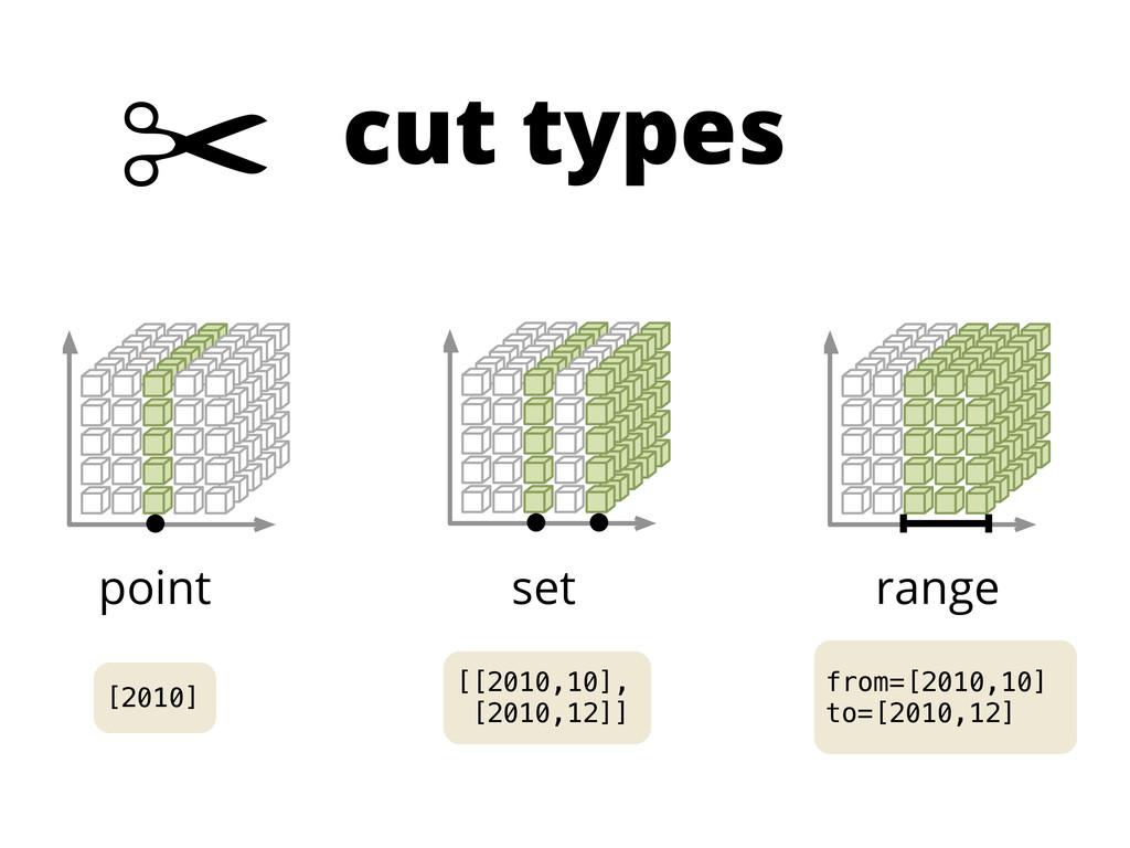 cut types ✂ point set range [2010] [[2010,10], ...