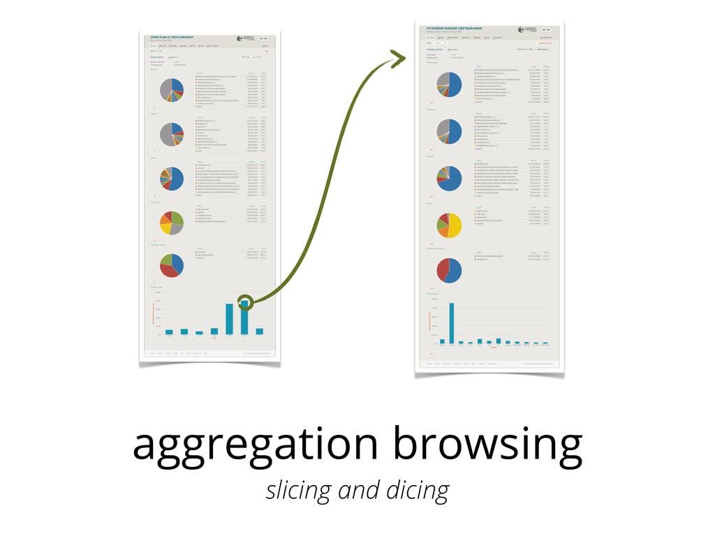 aggregation browsing slicing and dicing