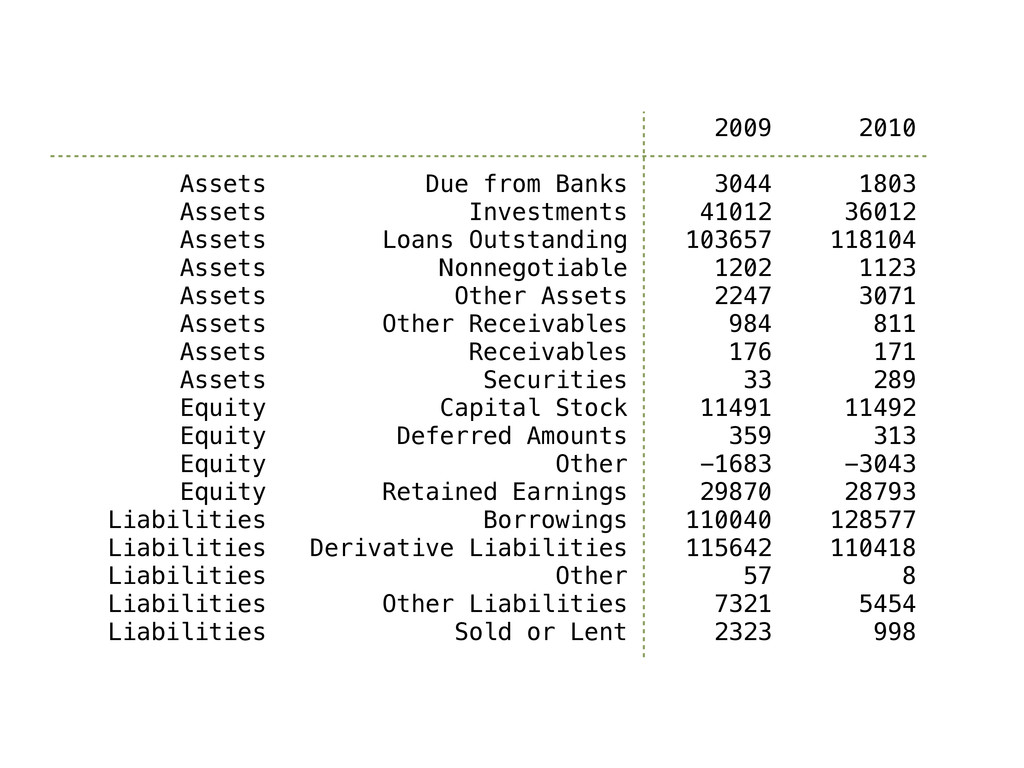 2009 2010 Assets Due from Banks 3044 1803 Asset...
