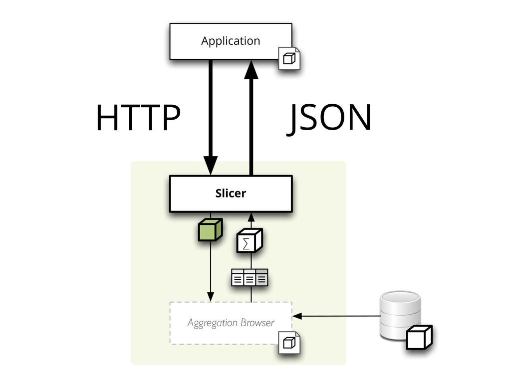 HTTP JSON Slicer Aggregation Browser ∑ Applicat...