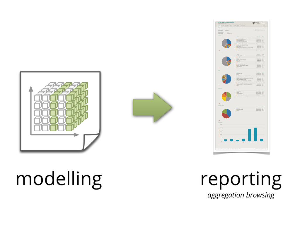 modelling reporting aggregation browsing