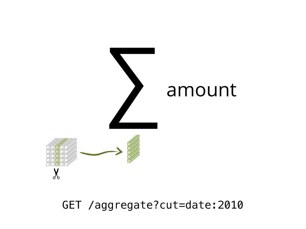 ∑amount GET /aggregate?cut=date:2010 ✂