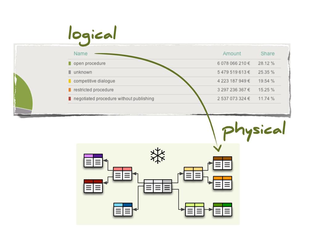 ❄ logical physical