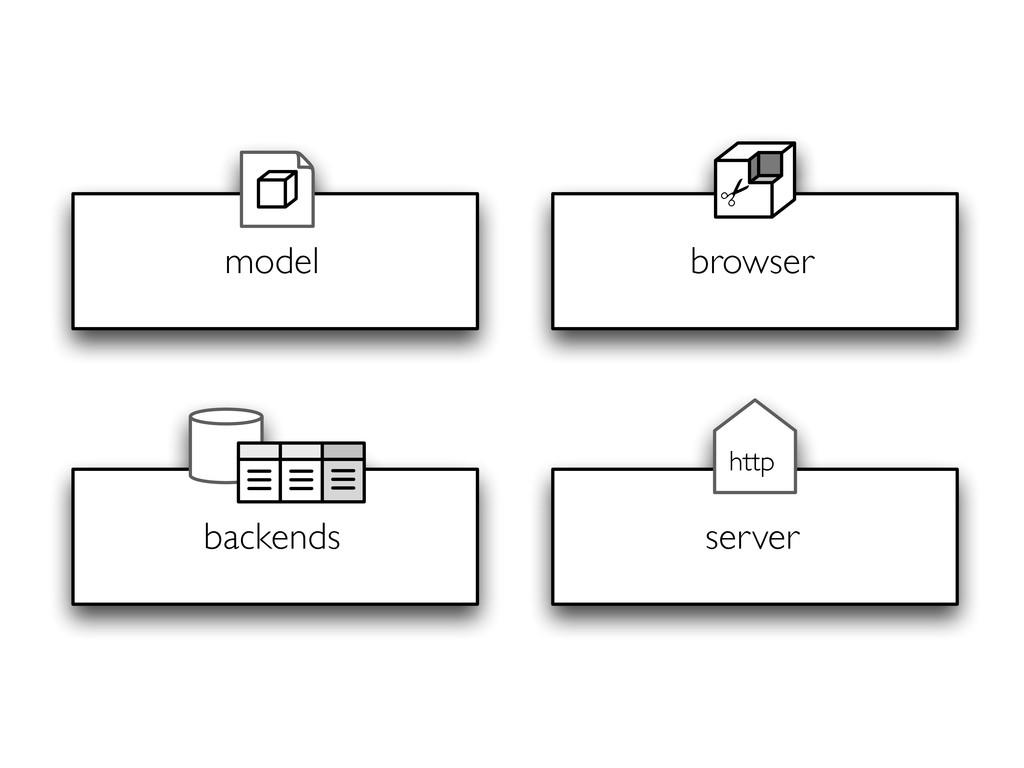 backends model browser ✂ server http