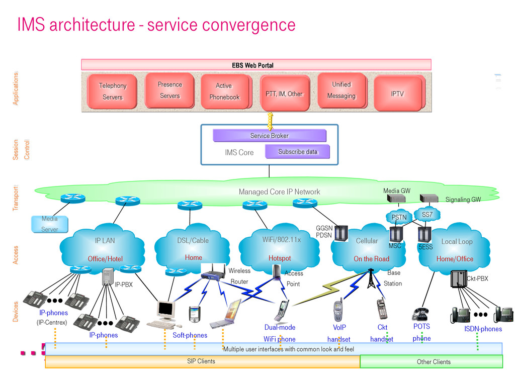 IMS architecture - service convergence Devices ...