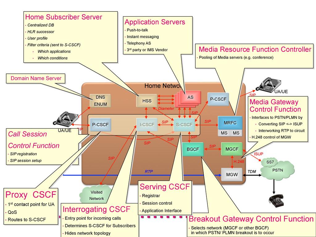 Visited Network HSS DNS ENUM I-CSCF S-CSCF Home...