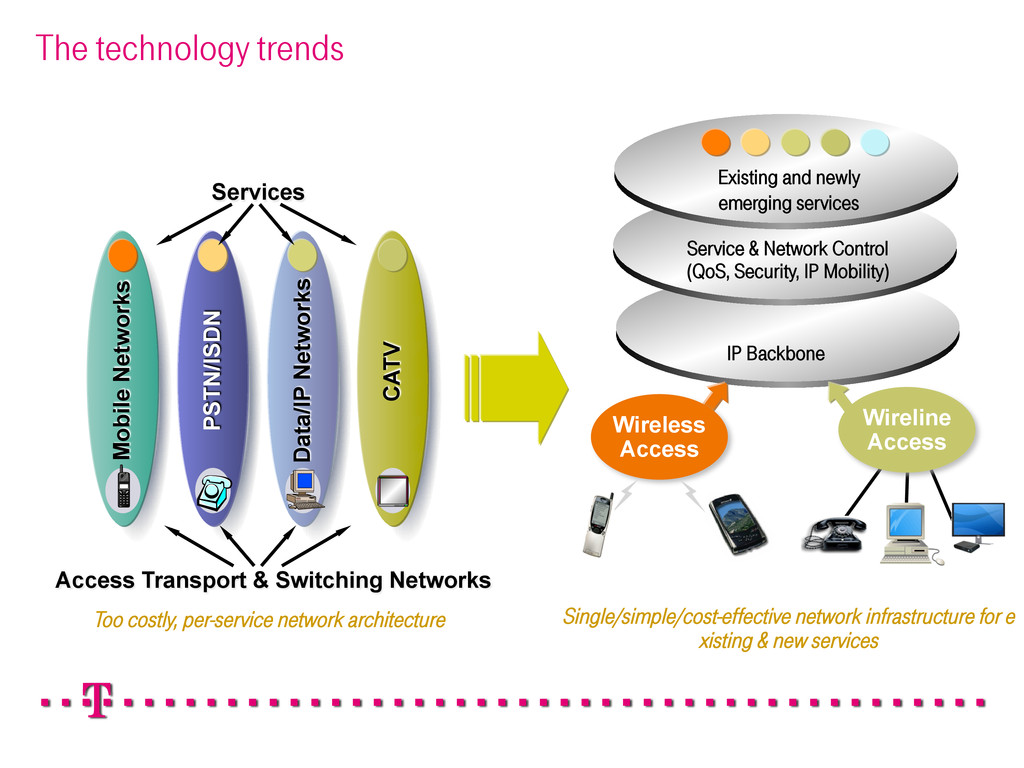 The technology trends Services Data/IP Networks...