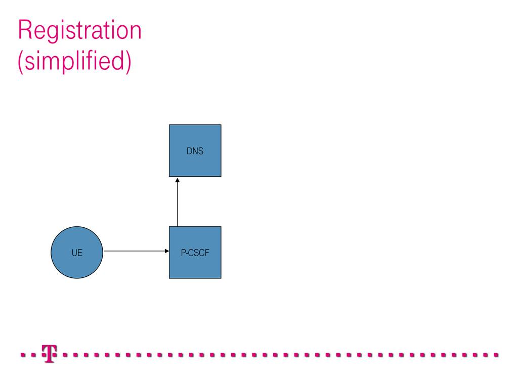 Registration (simplified) P-CSCF DNS UE