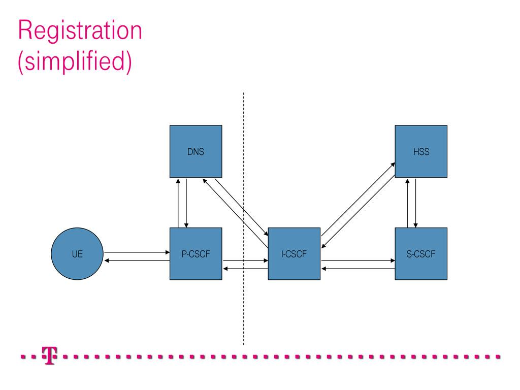 Registration (simplified) P-CSCF I-CSCF S-CSCF ...