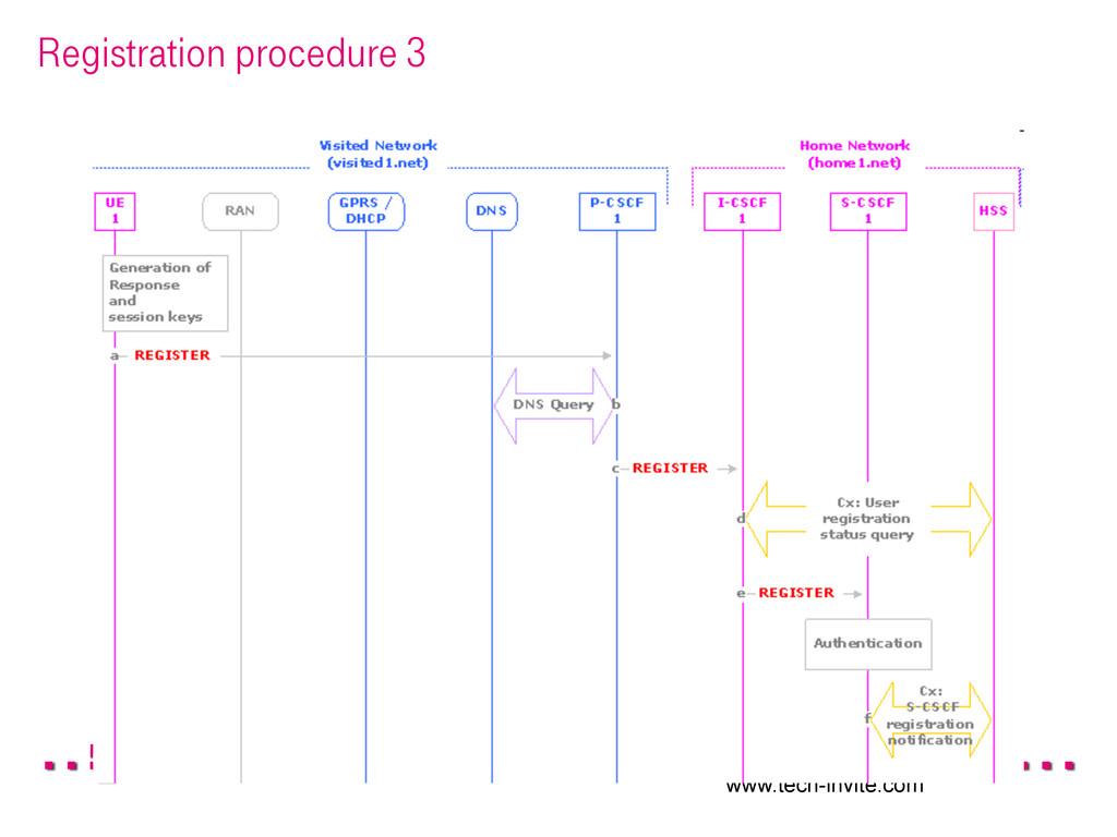 Registration procedure 3 www.tech-invite.com