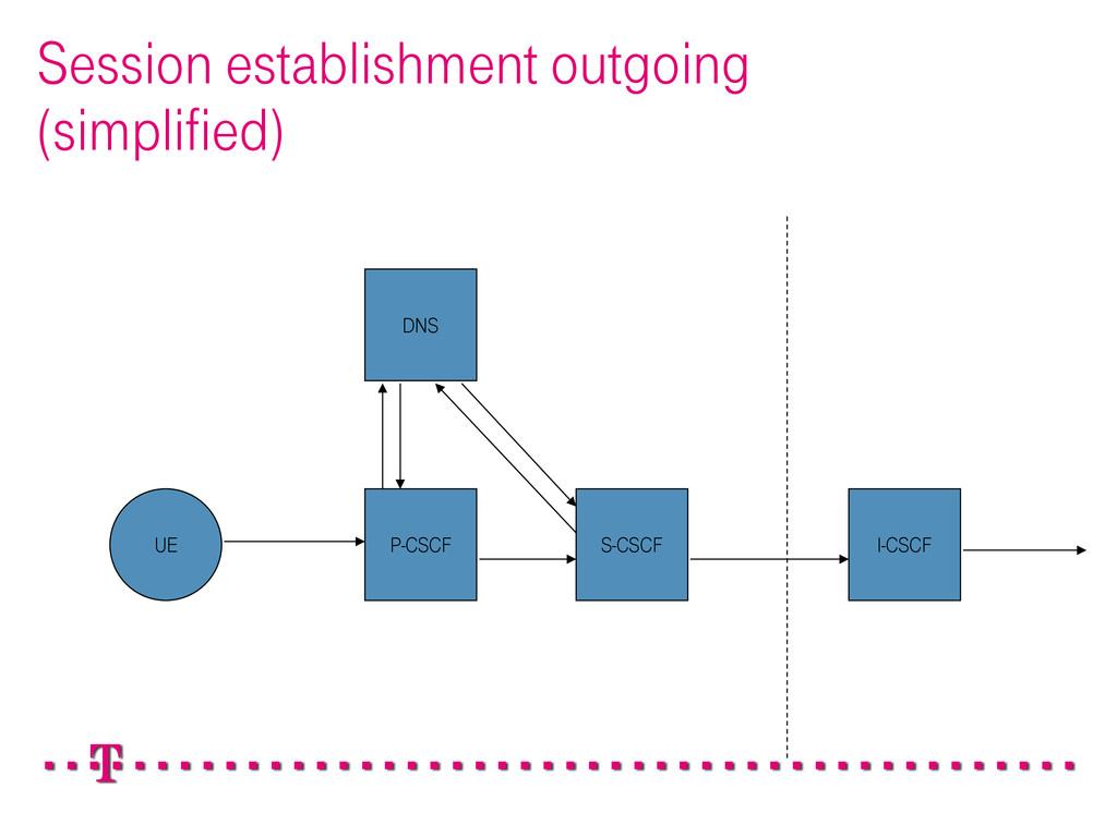 Session establishment outgoing (simplified) P-C...