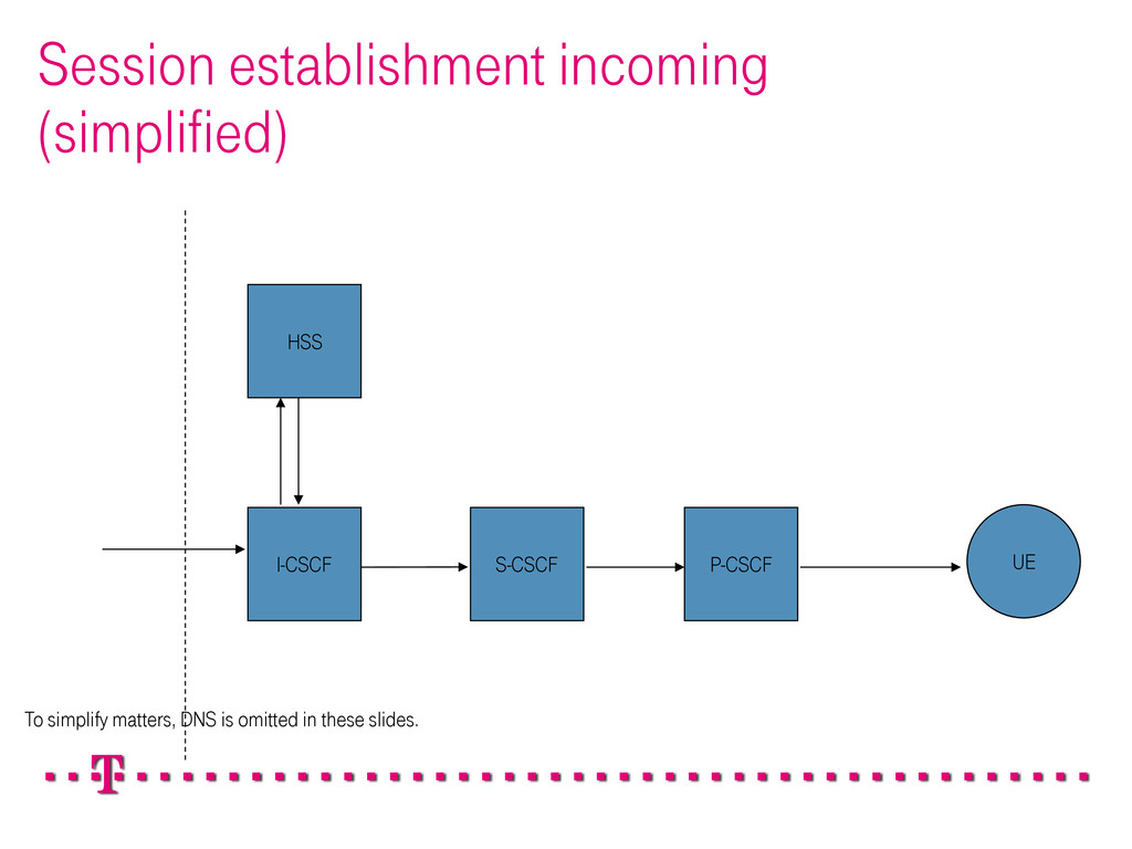 Session establishment incoming (simplified) P-C...