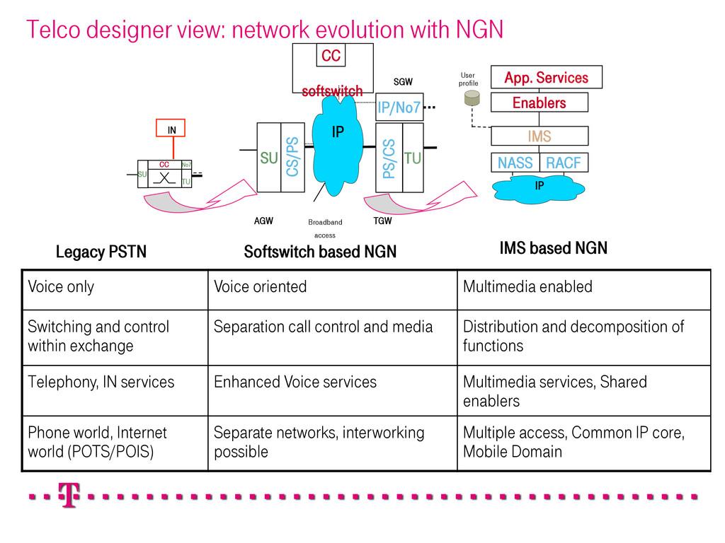 IMS based NGN SU TU SU IP softswitch CC IP/No7 ...