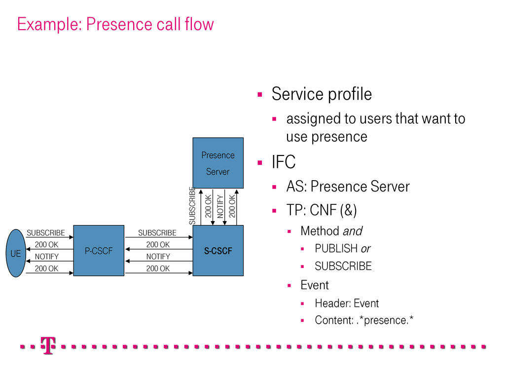 Example: Presence call flow § Service profile...