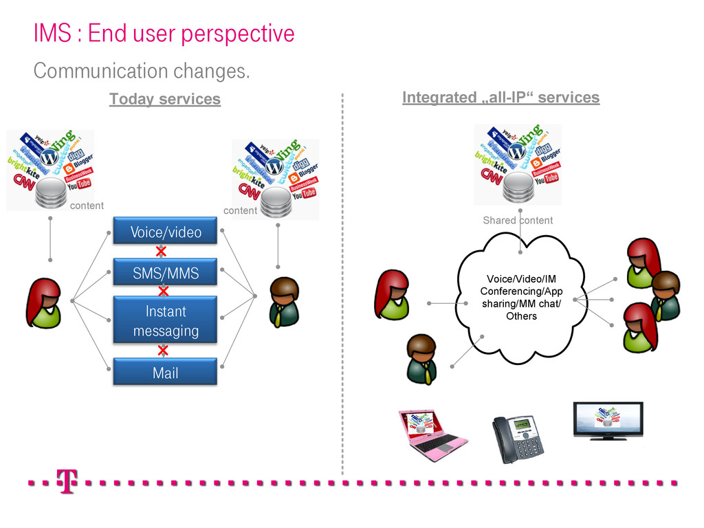 IMS : End user perspective Communication change...