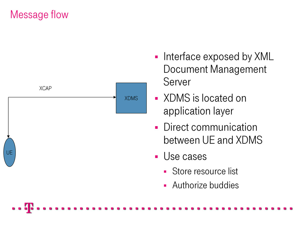 Message flow § Interface exposed by XML Docum...