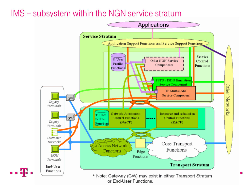 IMS – subsystem within the NGN service stratum