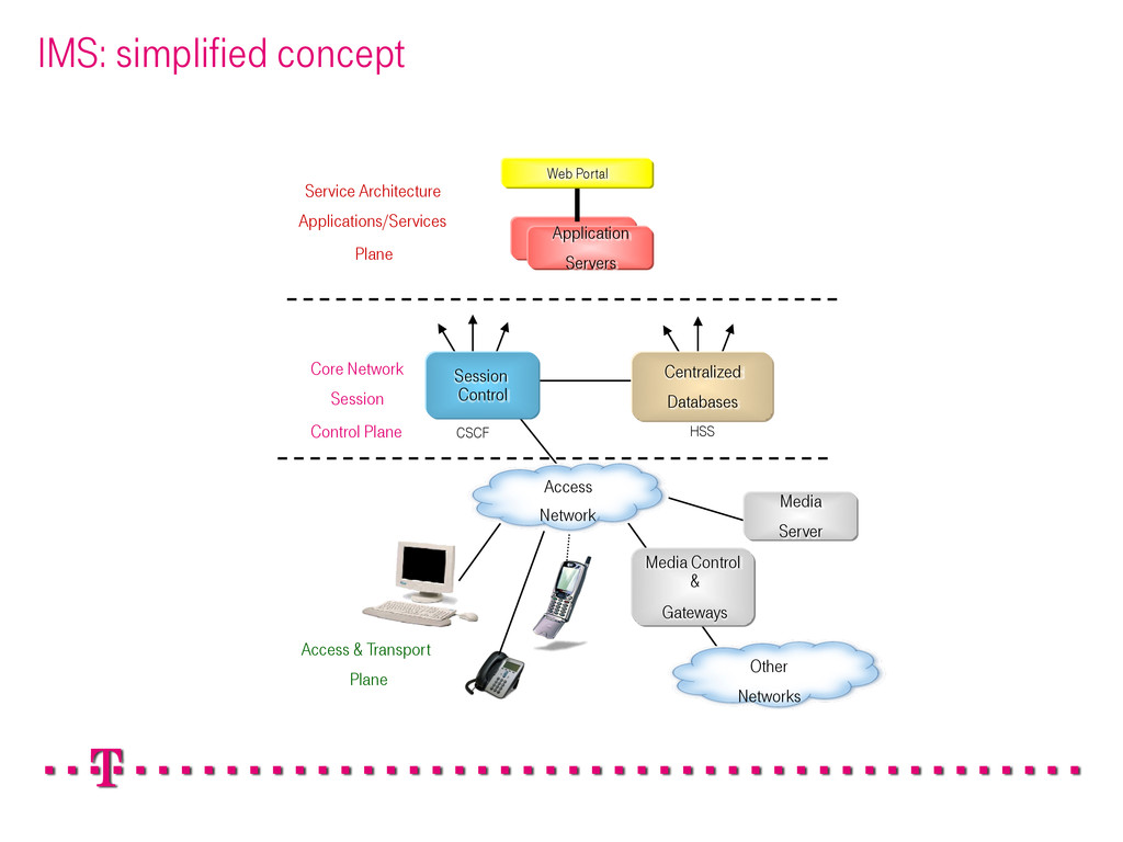 IMS: simplified concept Access & Transport Plan...