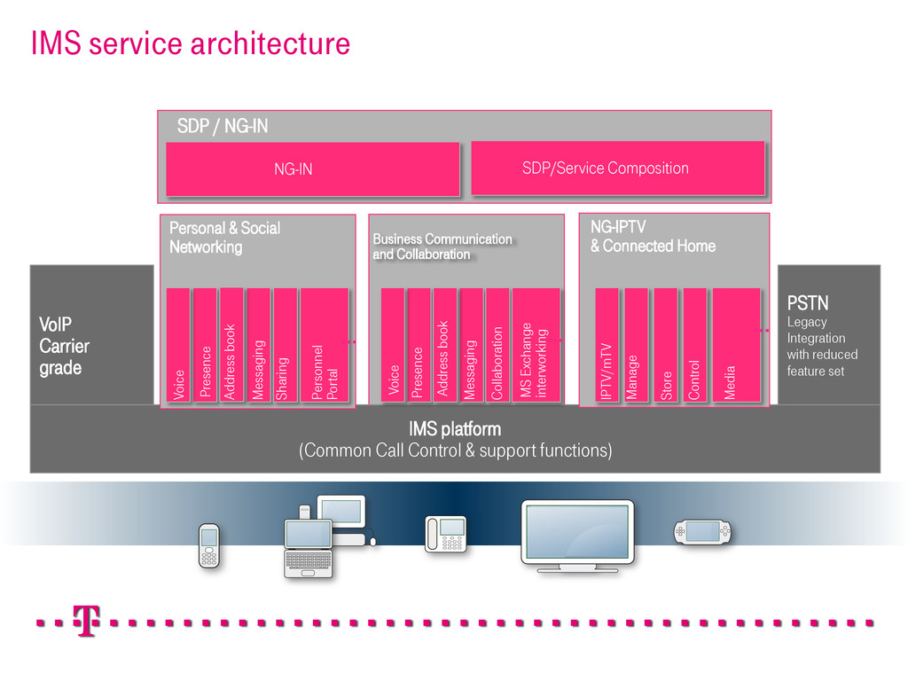 IMS service architecture IMS platform (Common C...