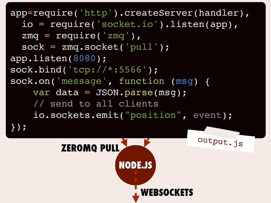 APACHE PHP APACHE PHP NODE.JS ZEROMQ PULL WEBSO...