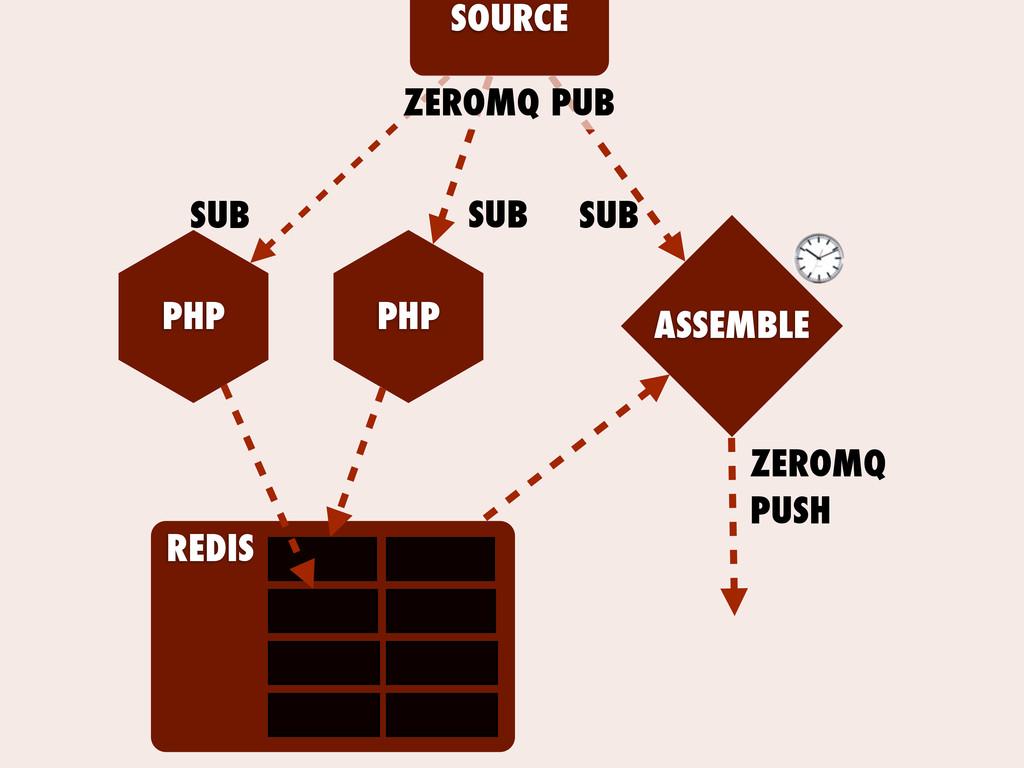 SOURCE ASSEMBLE PHP PHP ZEROMQ PUB SUB SUB SUB ...