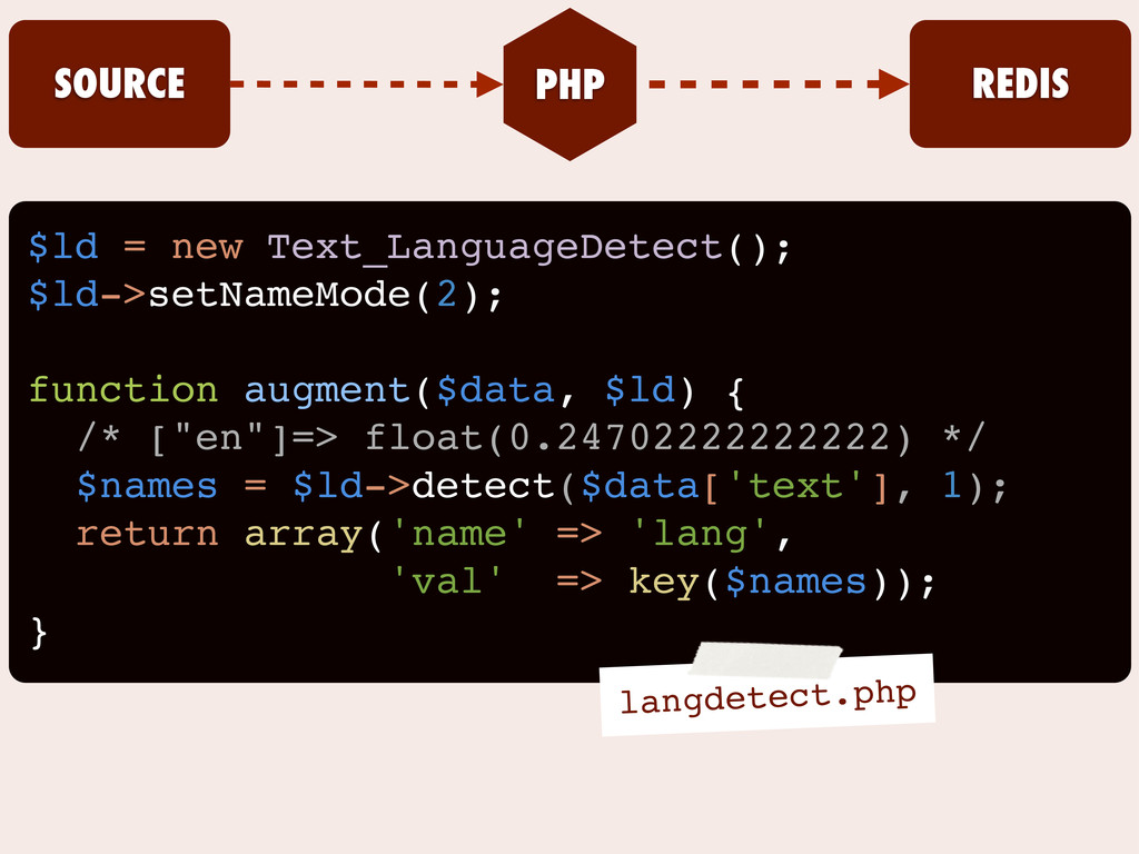 $ld = new Text_LanguageDetect(); $ld->setNameMo...