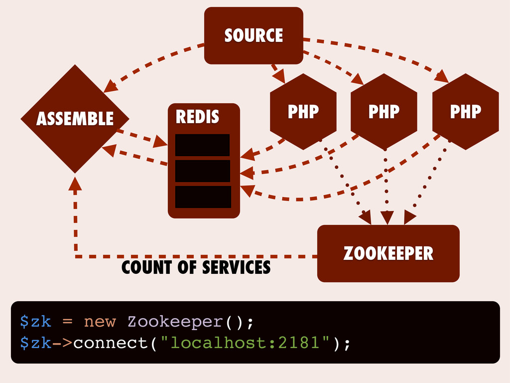 "$zk = new Zookeeper(); $zk->connect(""localhost:..."