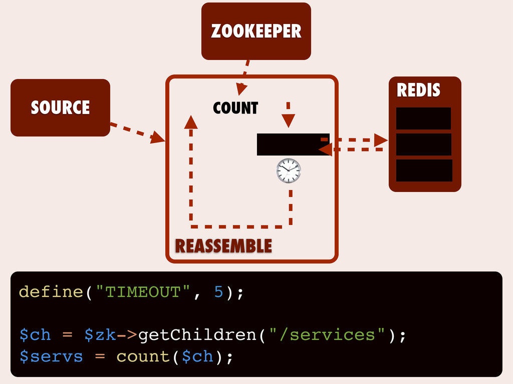 "REASSEMBLE SOURCE REDIS ZOOKEEPER define(""TIMEO..."