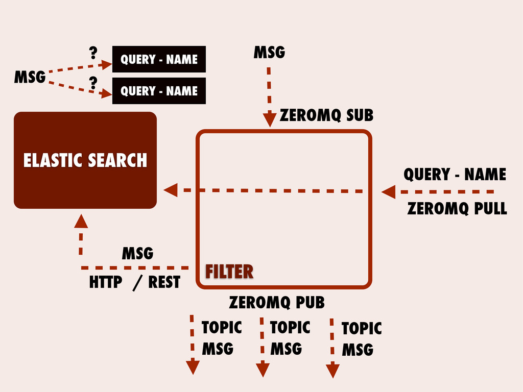 FILTER ELASTIC SEARCH QUERY - NAME QUERY - NAME...