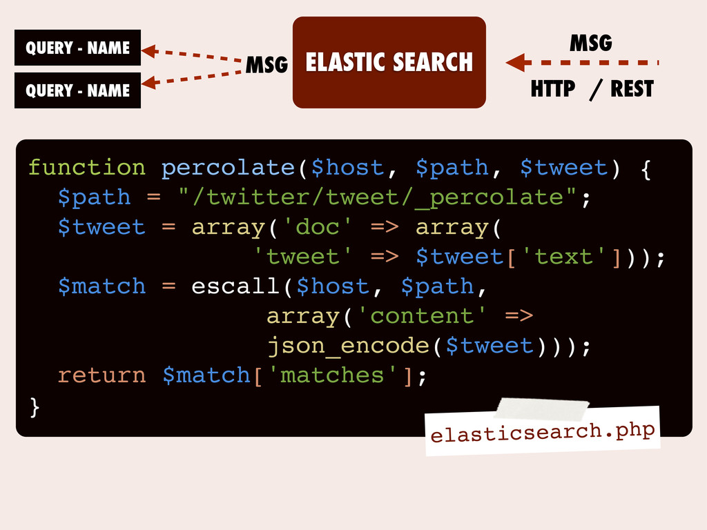 ELASTIC SEARCH QUERY - NAME QUERY - NAME MSG MS...