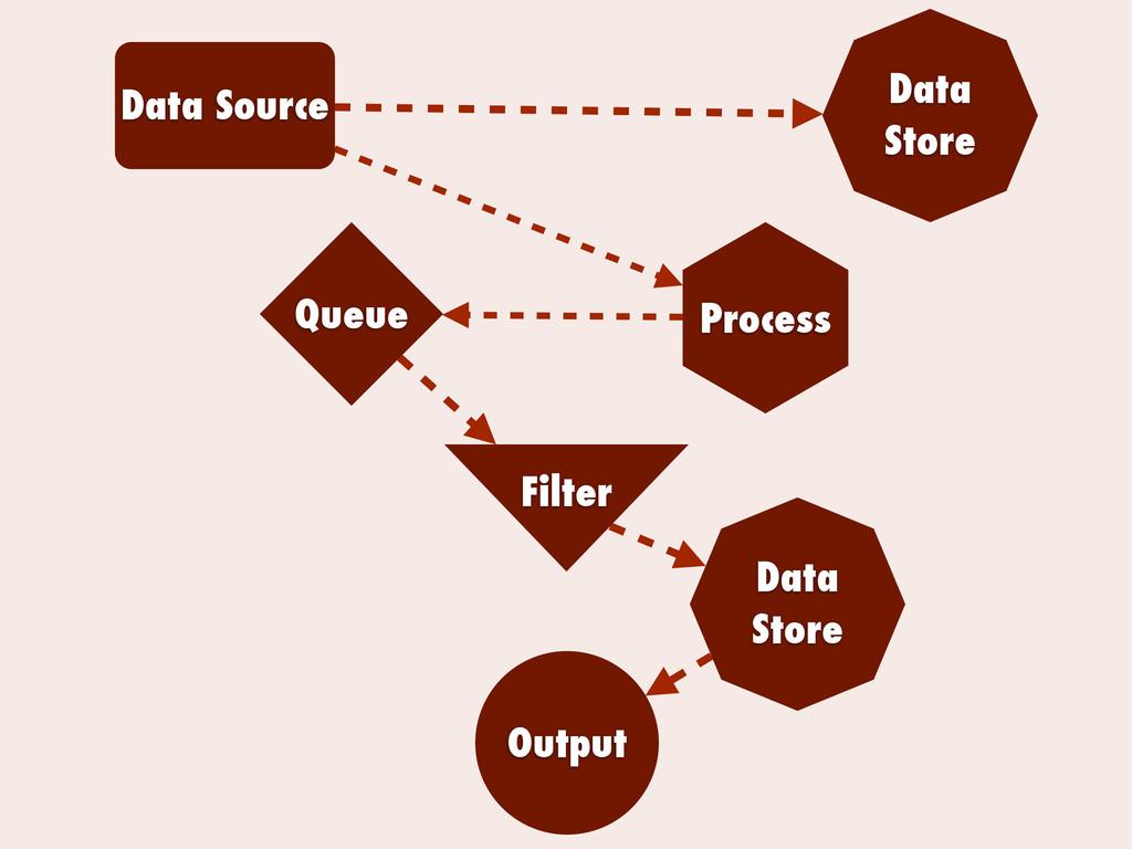 Data Source Output Queue Process Filter Data St...