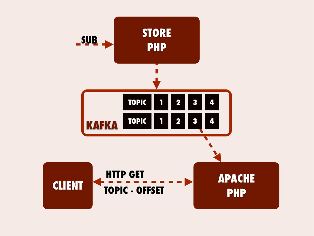 STORE PHP KAFKA TOPIC TOPIC 1 2 3 4 1 2 3 4 SUB...