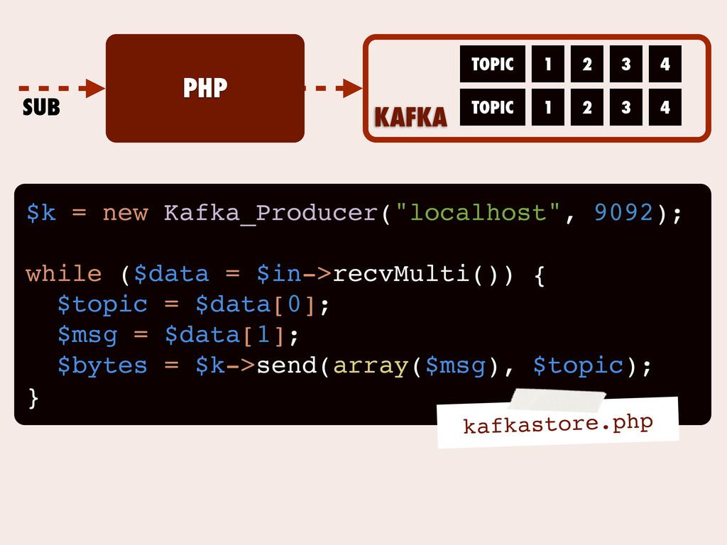 PHP KAFKA TOPIC TOPIC 1 2 3 4 1 2 3 4 SUB $k = ...
