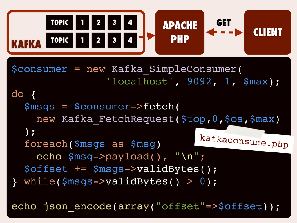 $consumer = new Kafka_SimpleConsumer( 'localhos...