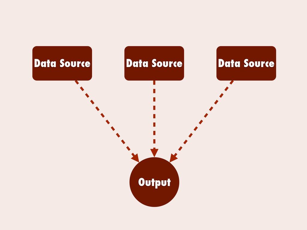 Data Source Data Source Data Source Output
