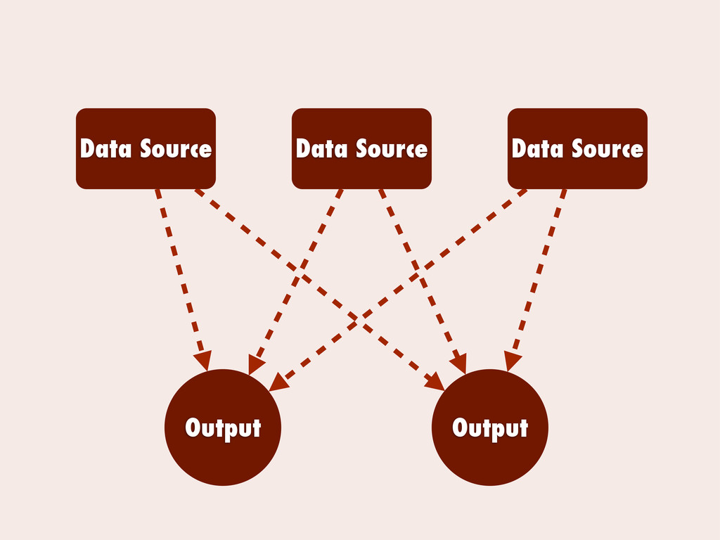 Data Source Data Source Data Source Output Outp...