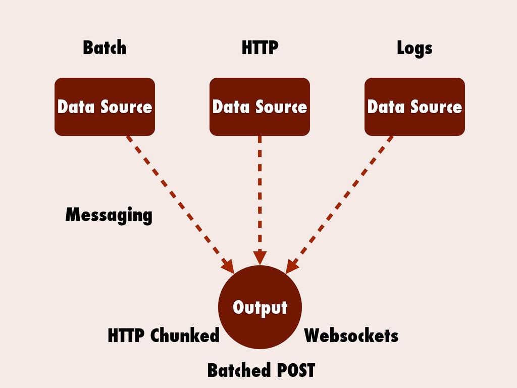 Data Source Data Source Data Source Output Mess...