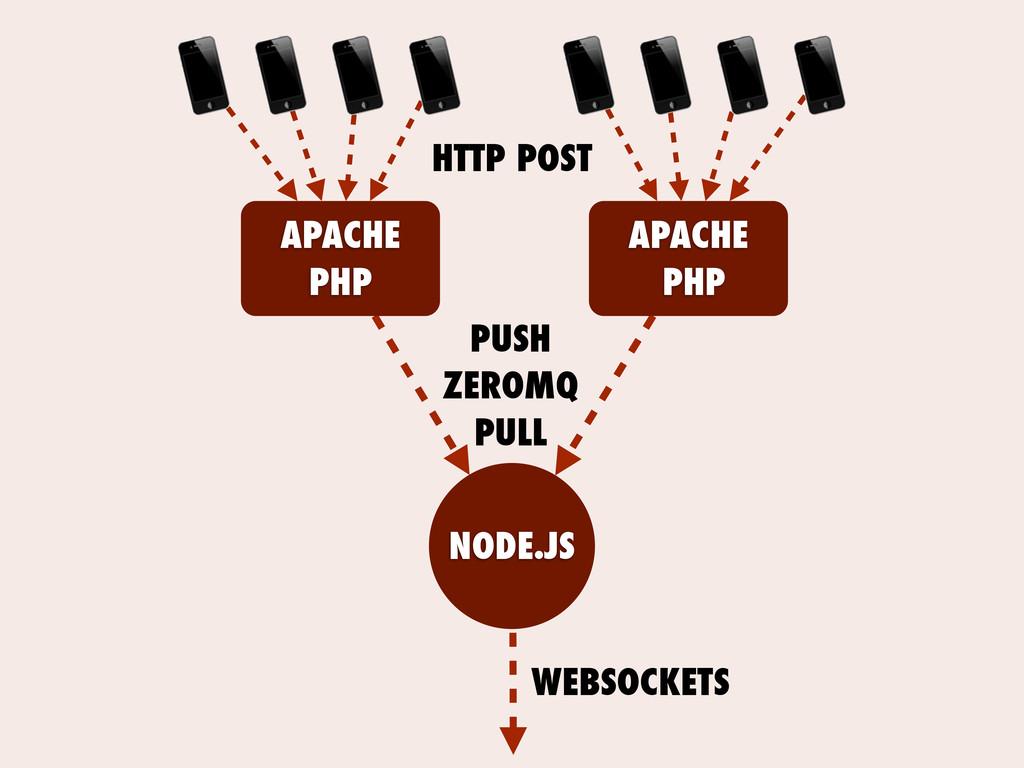 APACHE PHP APACHE PHP NODE.JS PUSH ZEROMQ PULL ...