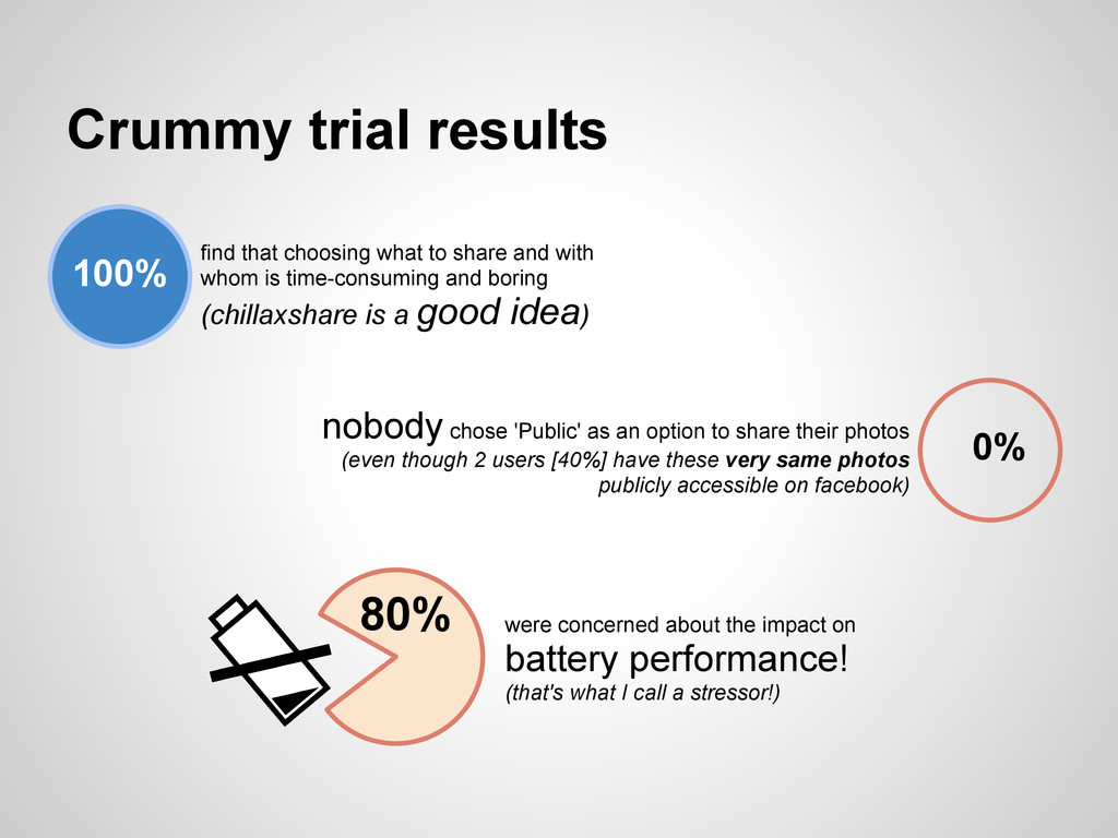 Crummy trial results 100% find that choosing wh...