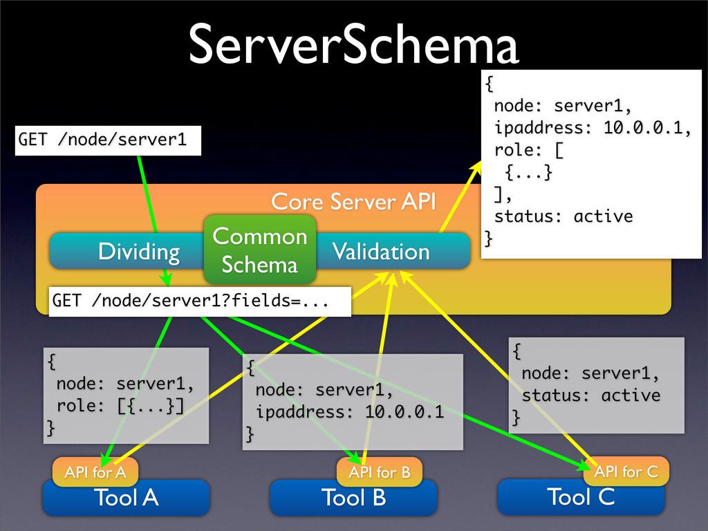 Core Server API Tool A API for A Tool B API for...