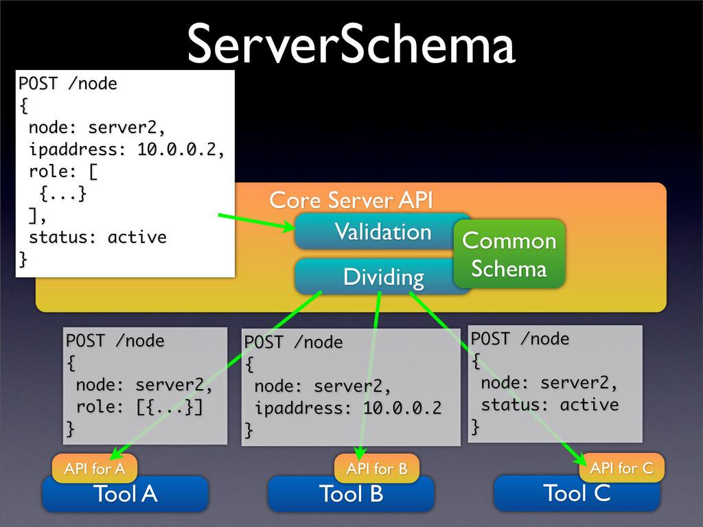 Core Server API Dividing Validation Tool C API ...