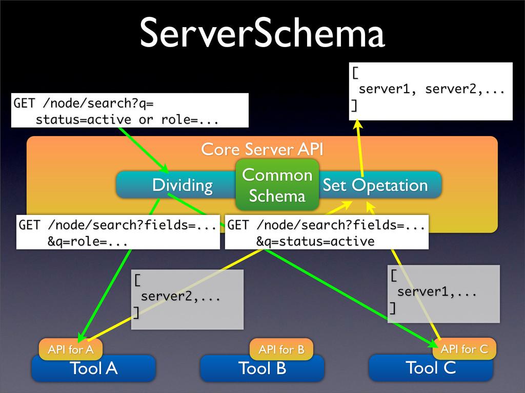 Core Server API Dividing Set Opetation Tool C A...